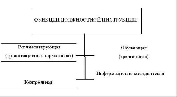 функции в должностной инструкции что это